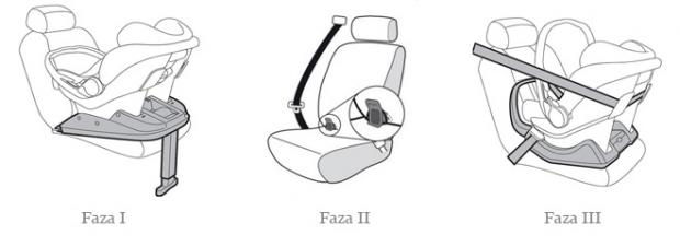 Fazy i-Size